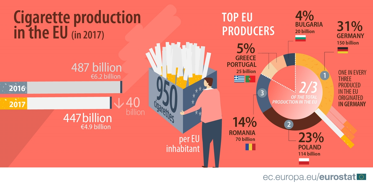 Production-of-cigarettes